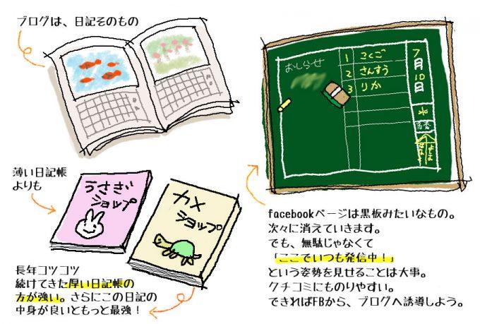 黒板と絵日記